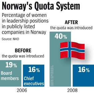 Gender equality in Norway