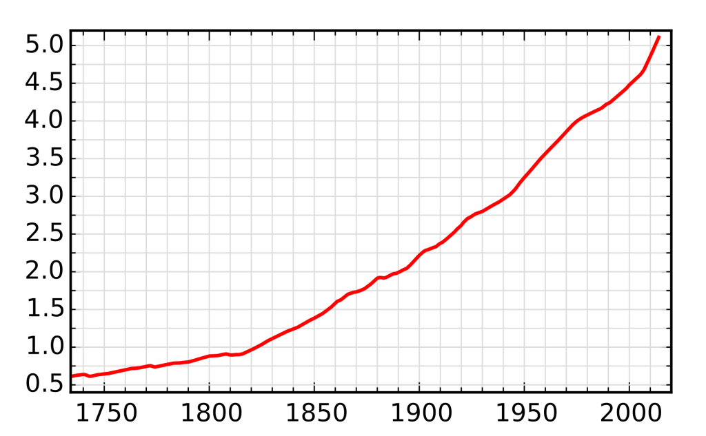 Population graph for Norway