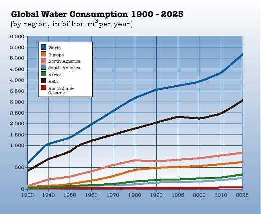 Annual Consumption Of Drinking Water