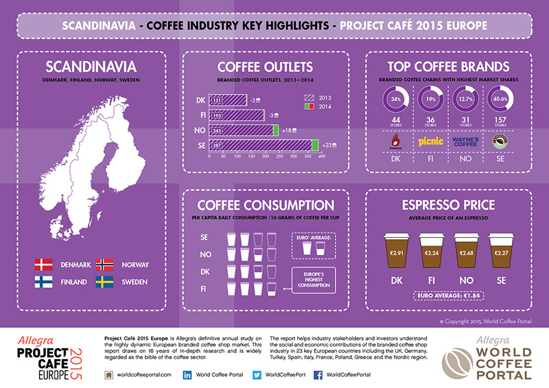 Coffee consumption in Scandinavia