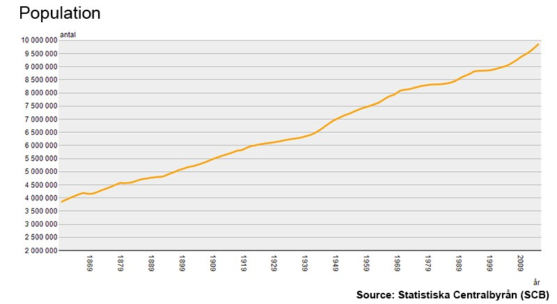 Today: Sweden's Population has Reached the Ten Million Mark