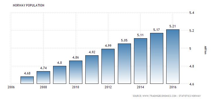 Norway's population rises